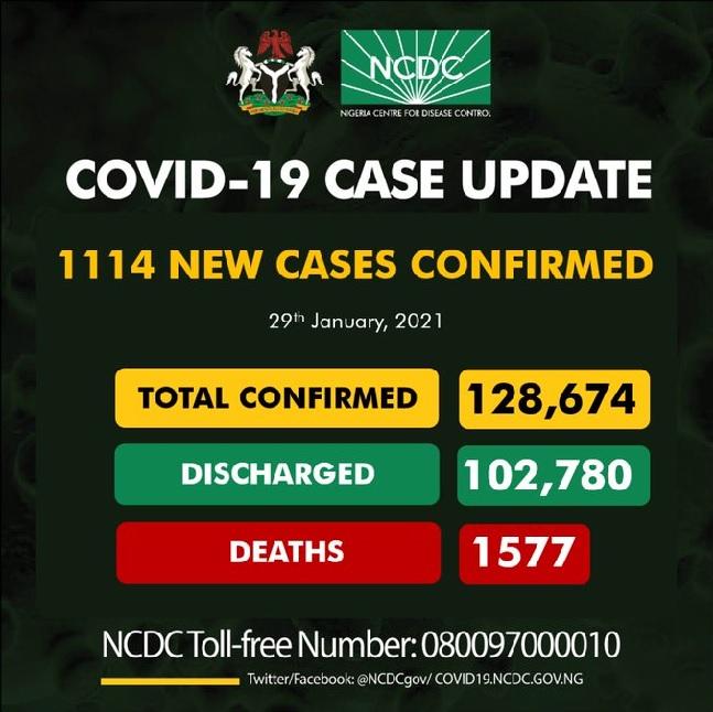 NCDC confirms 1114 cases