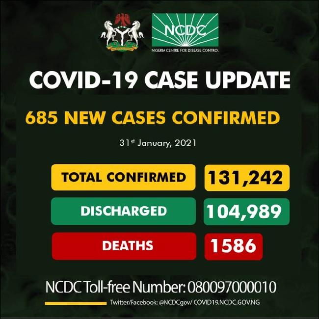 NIgeria records 685 cases