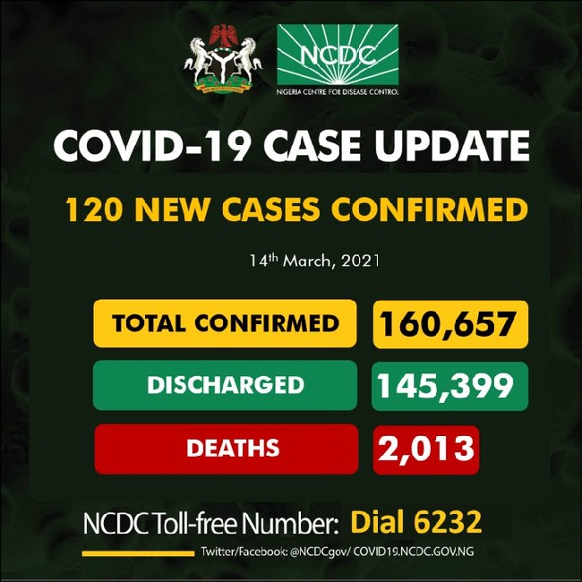Nigeria records 120 infections