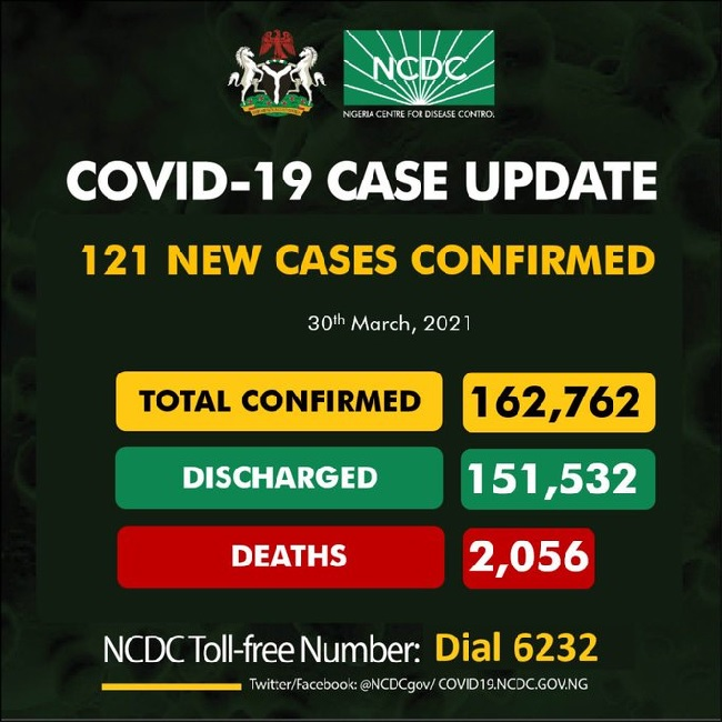 Nigeria records 121 infections