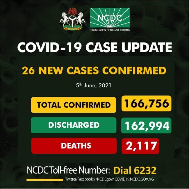 Nigeria records 26