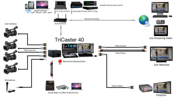 tricaster-40-system-diagram