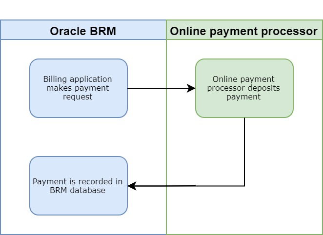 Oracle BRM Payments Diagram