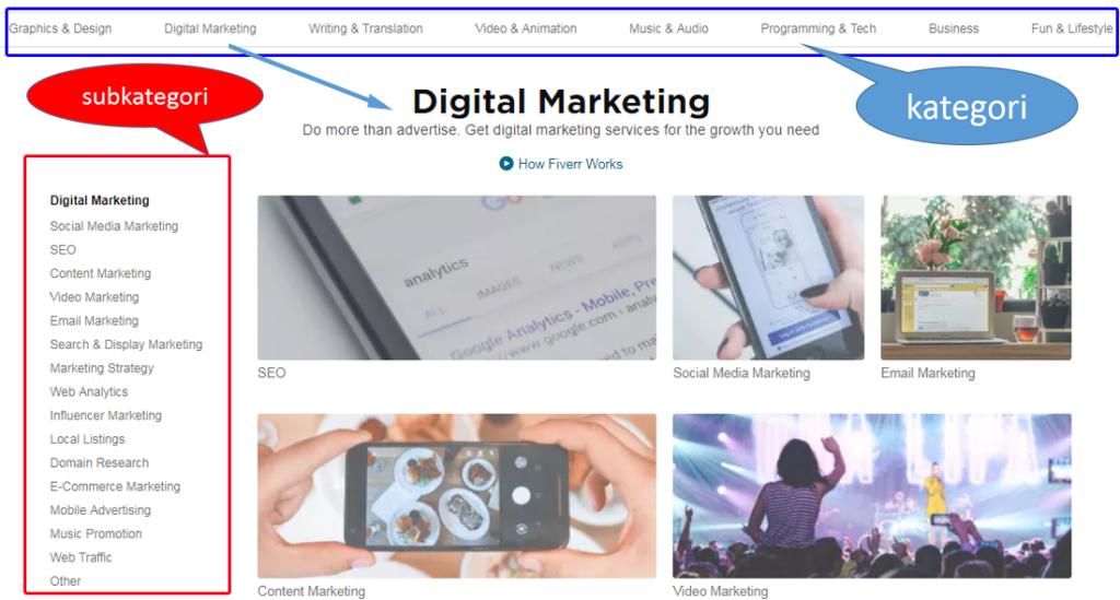 Subkategori di Kategori Digital Marketing fiverr