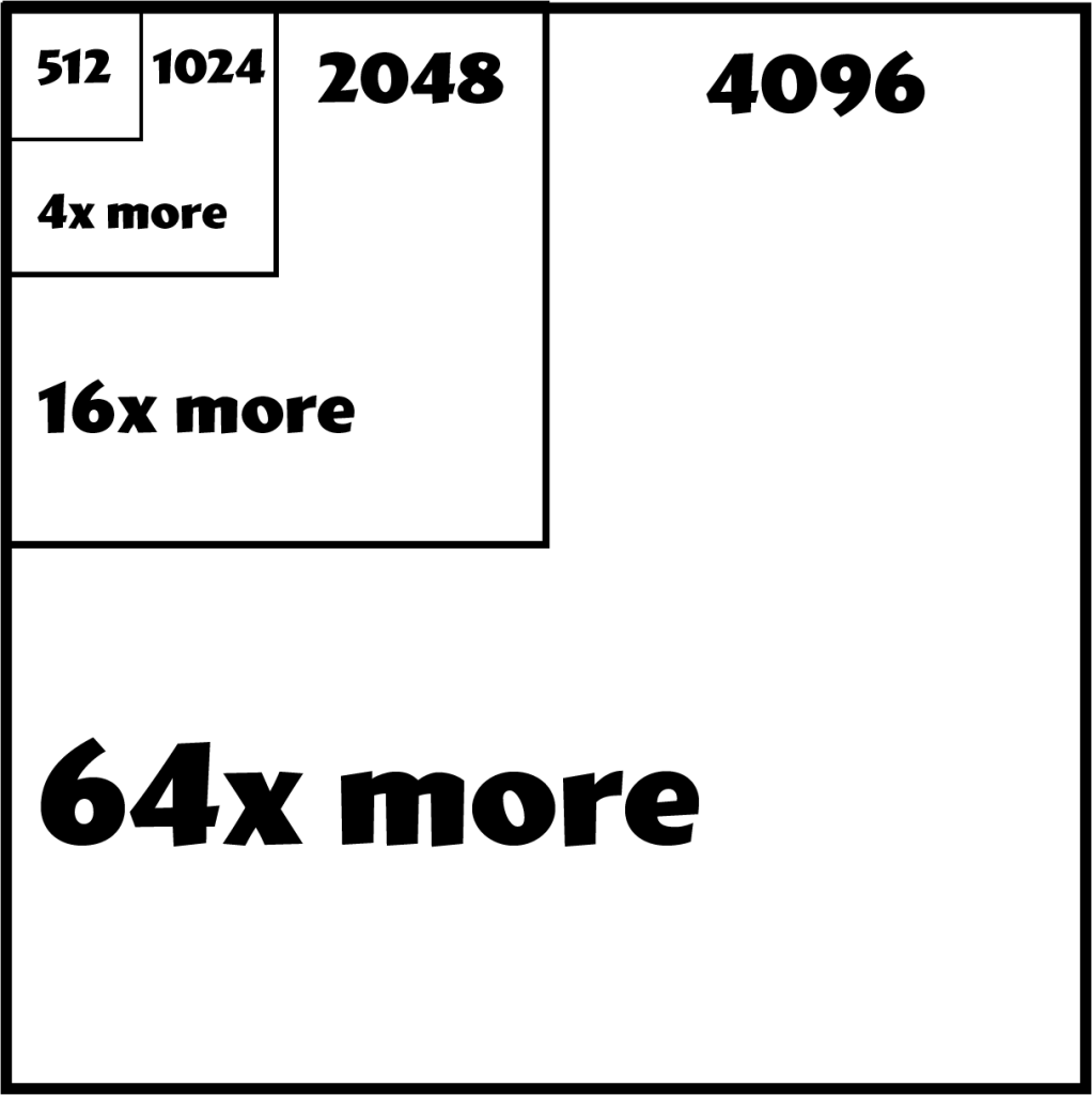 4K Materials Support Chart