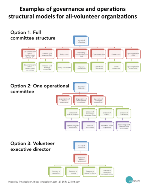 27 Shift Governance in all volunteer orgs