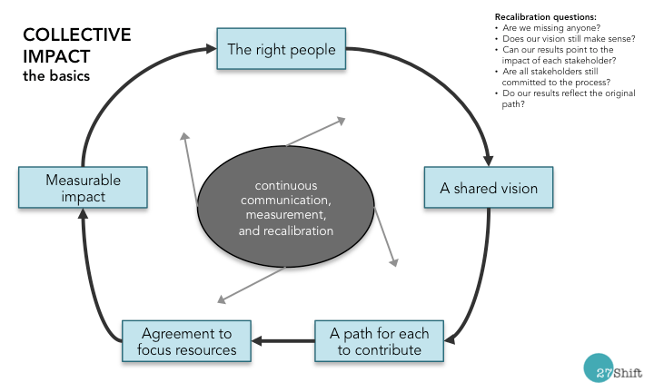 Collective impact process as a cycle