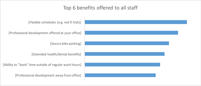 Top 6 benefits offered to all staff: Flexible schedules, professional development at your office, secure bike parking, extended health/dental benefits, ability to bank time, professional development away from office