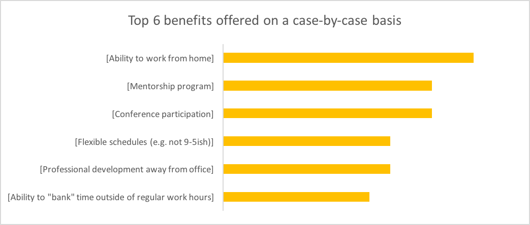 Top 6 benefits offered on a case-by-case basis: Ability to work from home, mentorship program, conference participation, flexible schedules, professional development away from office, ability to bank time