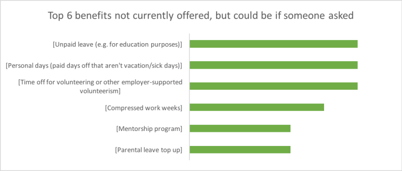 Top 6 benefits not currently offered, but could be if someone asked: Unpaid leave, personal days, time off for volunteering, compressed work weeks, mentorship program, parental leave top up