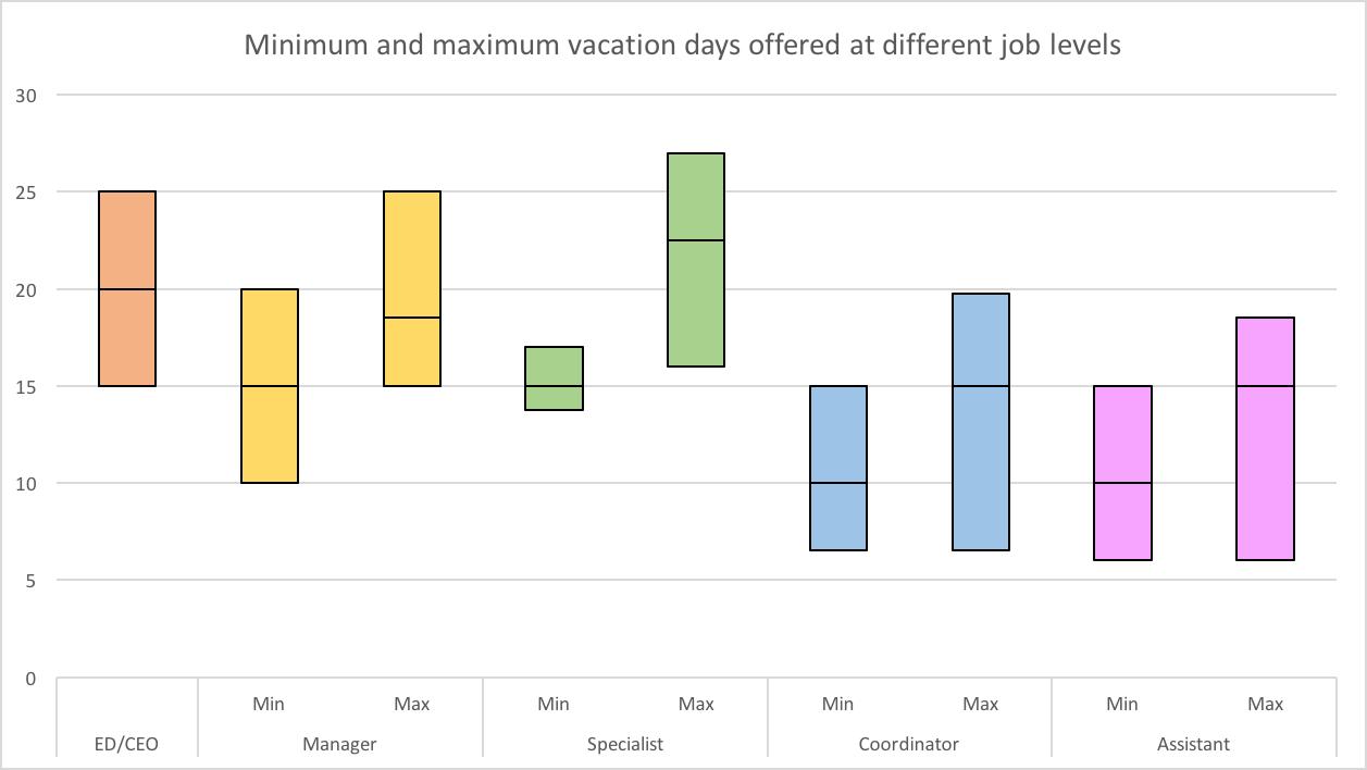 Metro Vancouver Salary Survey – vacation days – Trina Isakson