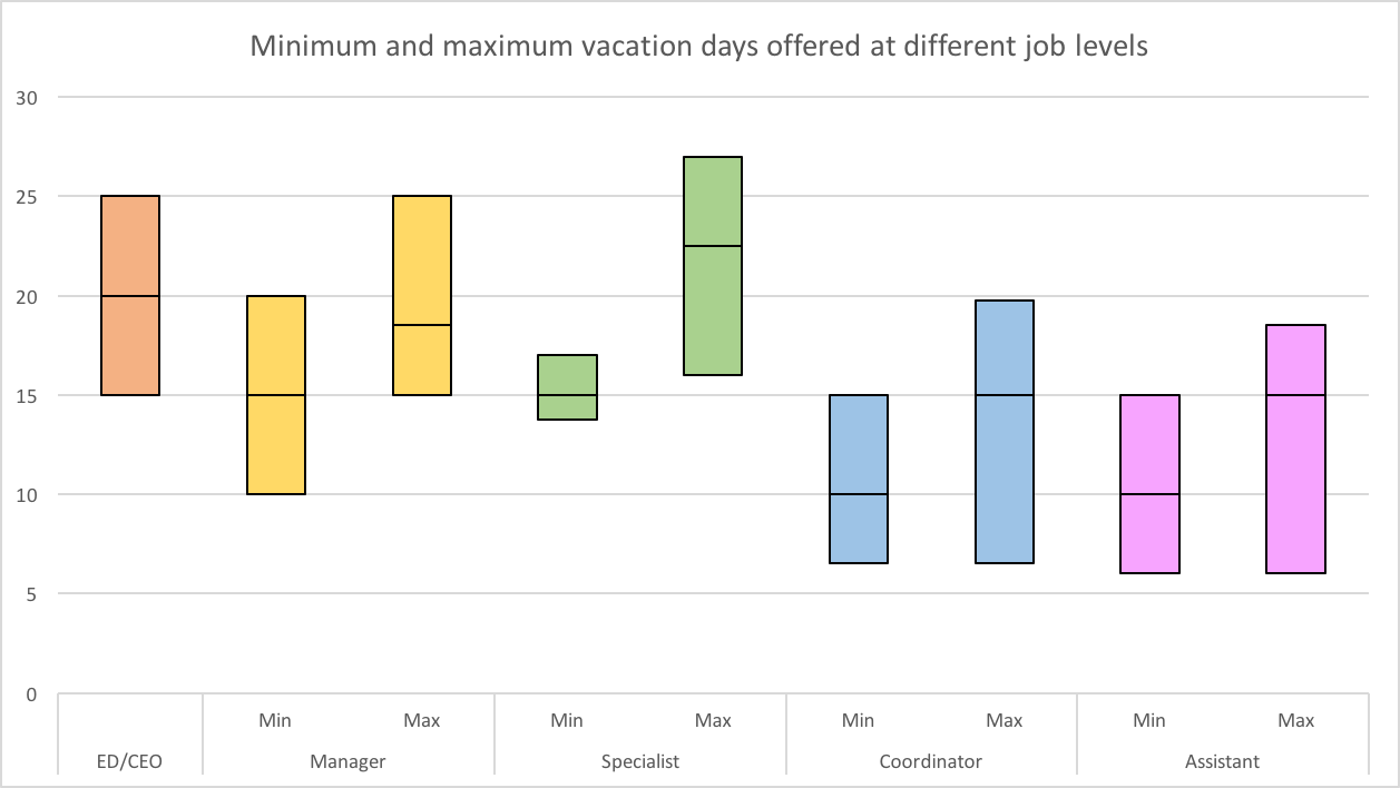 Chart of minimum/maximum vacation days per year at each job level. Median numbers are: ED/CEO 20; Manager 15/18.5; Specialist 15/22.5; Coordinator/Assistant 10/15.