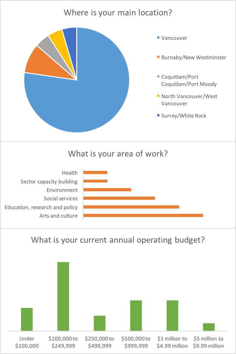 This image show three charts of the cities, subsectors, and budgets of the organizations who have responded so far. Most organizations are based in Vancouver, work in Arts, Education/Policy/Research, or Social Services, and have a budget of $100,000-$249,999.