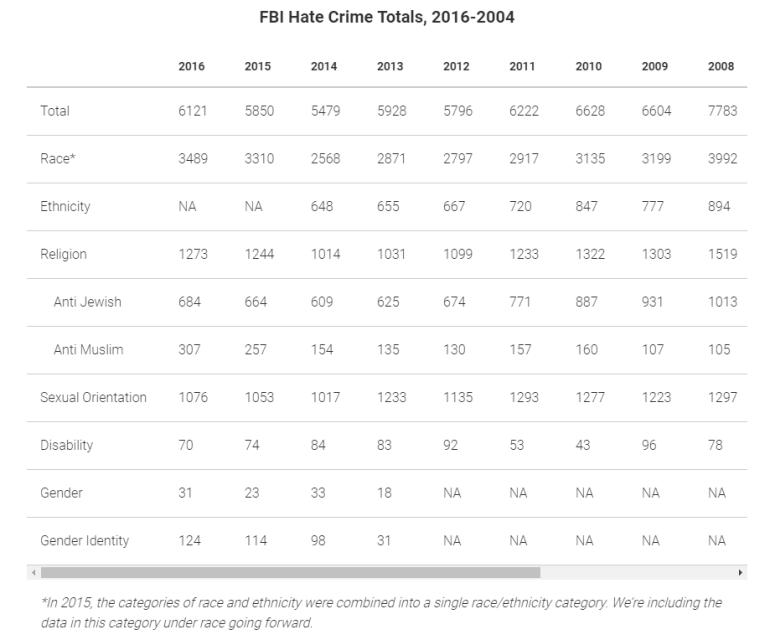 FBI Hate Crimes Stats