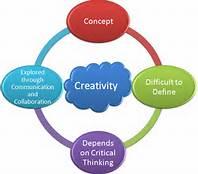 creativity chart