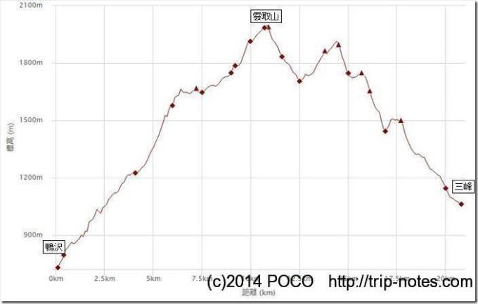 雲取山縦走標高グラフ