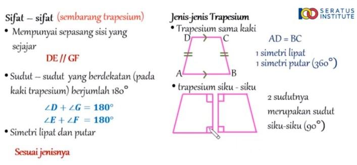 Sebuah taman berbentuk trapesium seperti pada gambar. Taman tersebut dikelilingi jalan dengan panjang jalan AD = 15 m, BC = 20 m, dan CD = 18 m. Jarak titik D ke E adalah 12 m