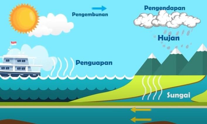 Apa saja kegiatan manusia yang berdampak positif dan yang berdampak negatif terhadap kelestarian air?