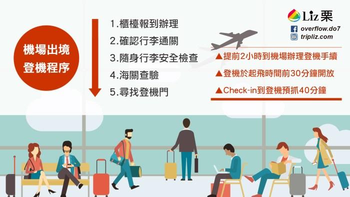 桃園機場櫃檯報到注意事項,要提前多久登機準備,登機教學