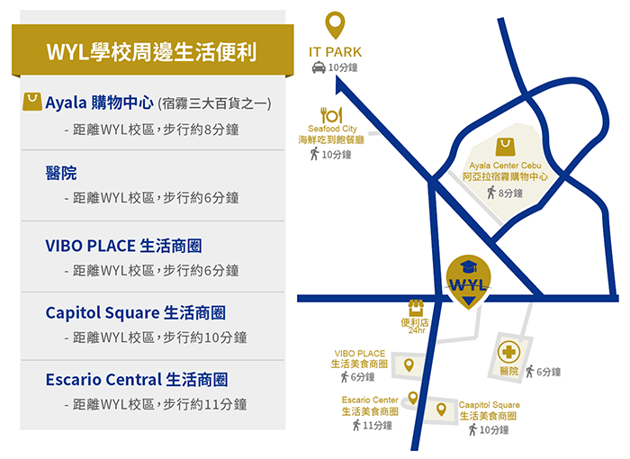 WYL學校周邊生活機能, AYALA購物中心, seafood city, IT Park, 商圈