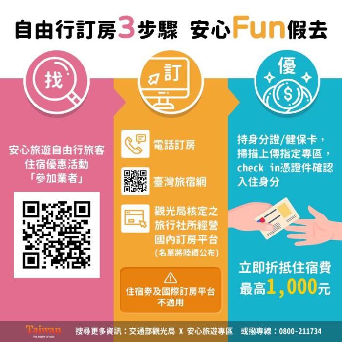 2020台灣國旅補補助-補助方法