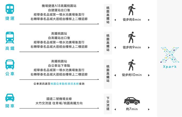xpark交通方式,捷運,高鐵,公車,開車