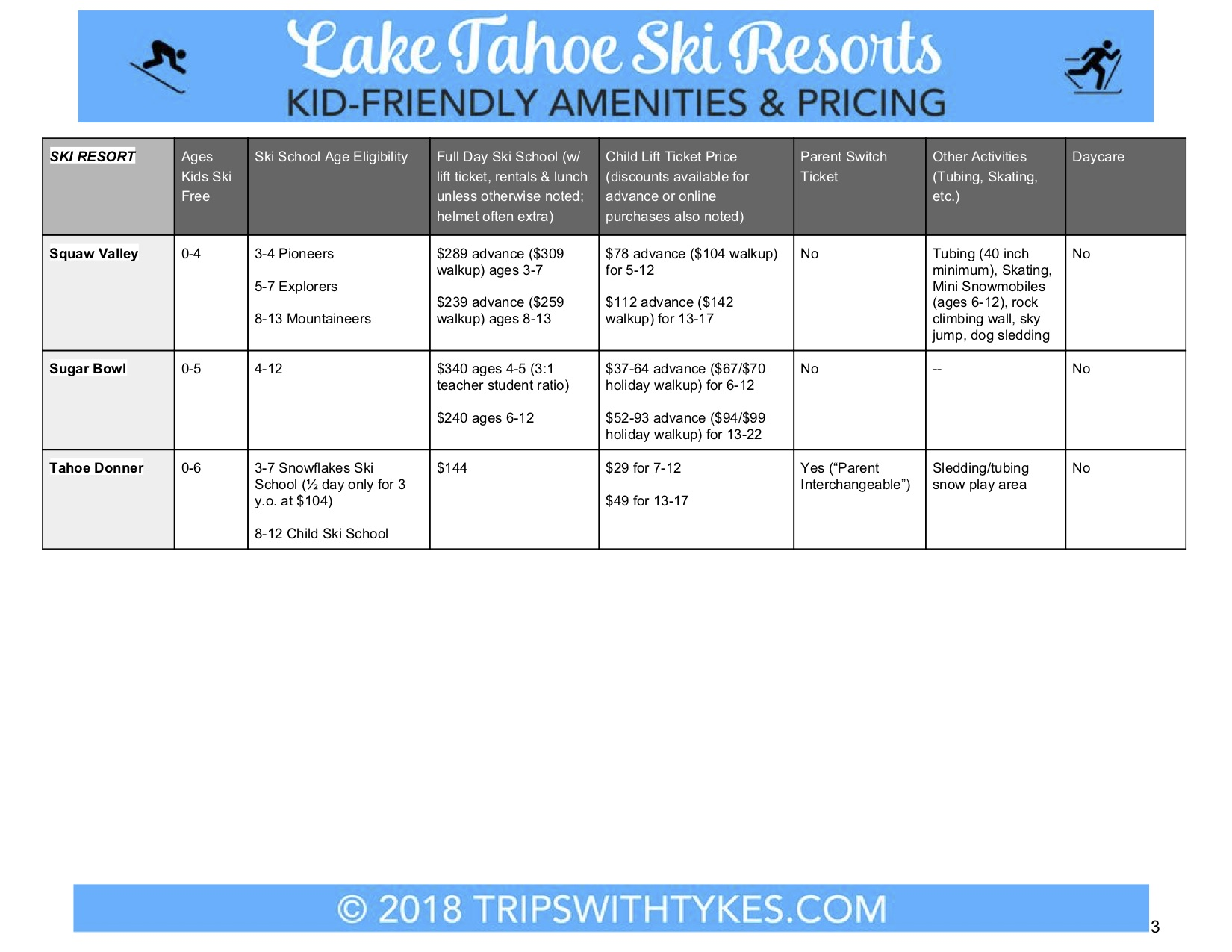Skiing Tahoe with Kids - Amenity Comparison Chart 3