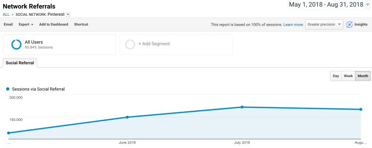 Here's how I skyrocketed traffic to my website by using annual pinning in Pinterest