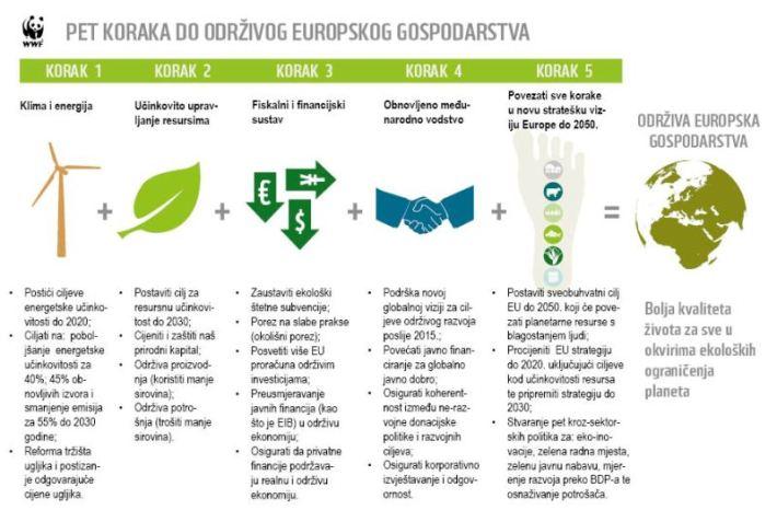 5 koraka do održivog europskog gospodarstva