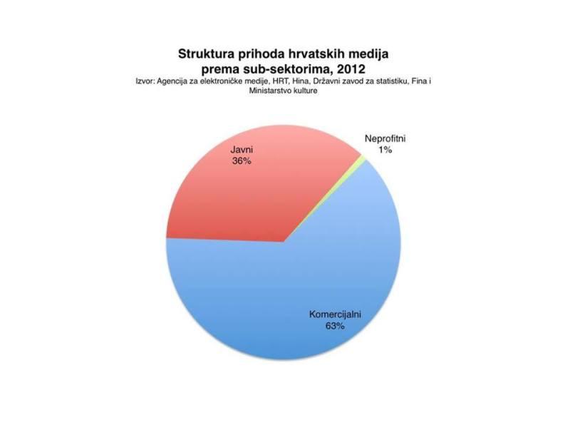Na ovom grafikonu je zelenom bojom označeno što dobiju neprofitni mediji (izvor: http://www.min-kulture.hr/default.aspx?id=12069)