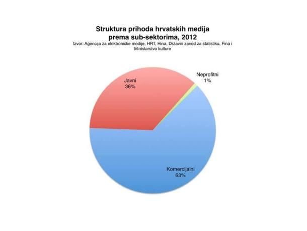 Na ovom grafikonui je zelenom bojom označeno što dobiju neprofitni mediji (izvor: http://www.min-kulture.hr/default.aspx?id=12069)
