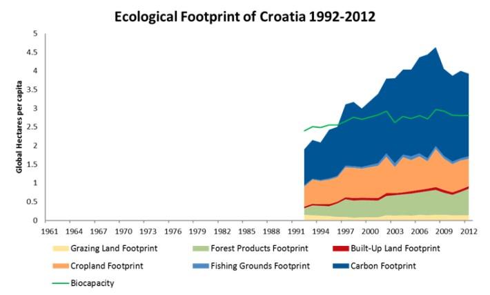 EFtimeseries croatia