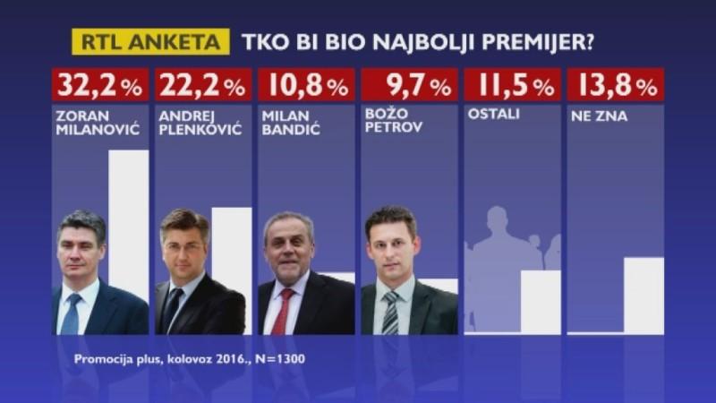Anketa: Tko bi bio najbolji premijer?
