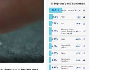 N1 anketa: Možemo! prestigli Domovinski pokret, Most i ostale, a Restart prvi s tri puta više glasova od HDZ-a