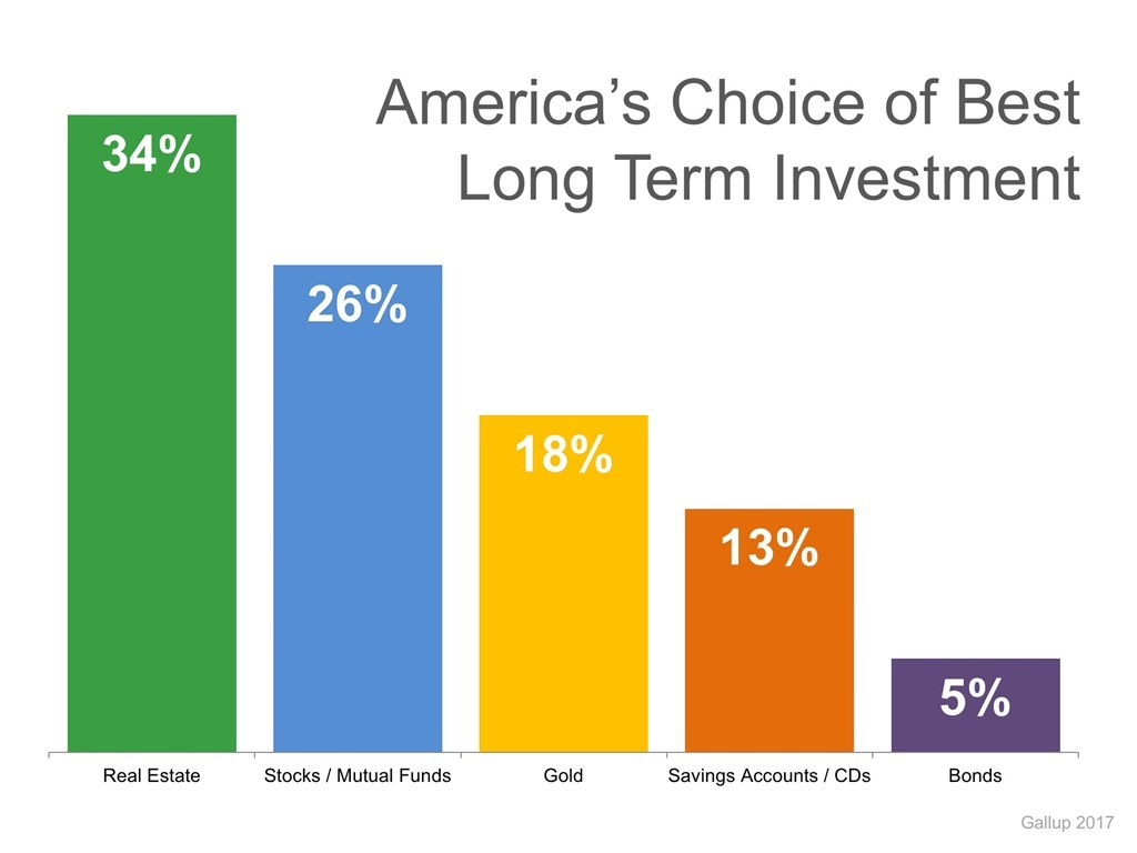 America's Choice of Best Long-Term Investment
