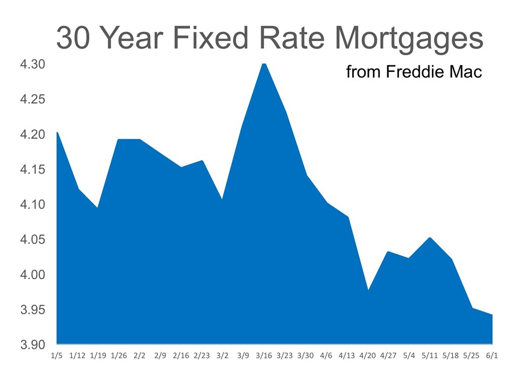 30 Year Fixed Rate Mortgages from Freddie Mac