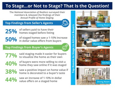 To Stage…or Not to Stage? That Is the Question! [INFOGRAPHIC]