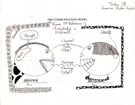 The Communication Model (sender and receiver)