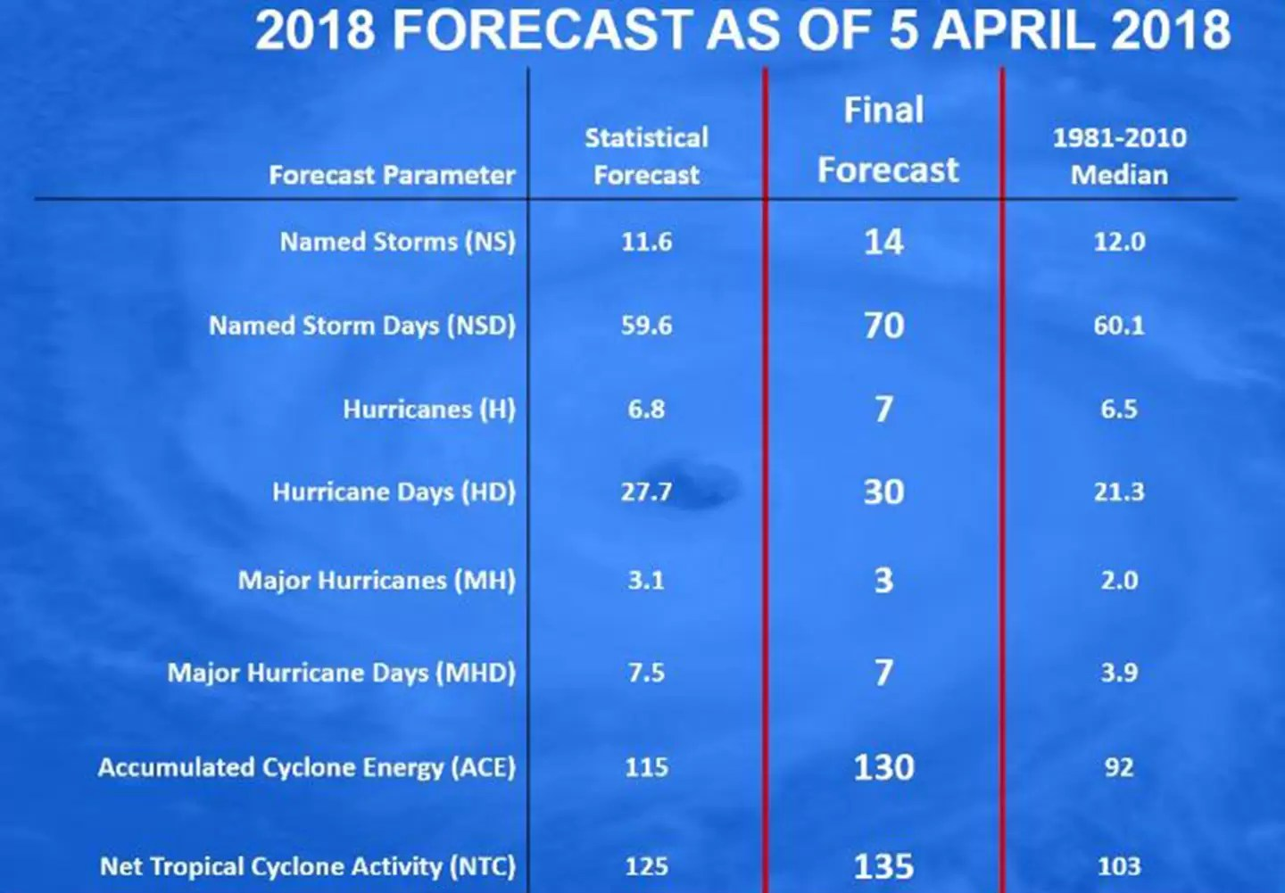 2018 Hurricane Forecast As Of April 5th 2018