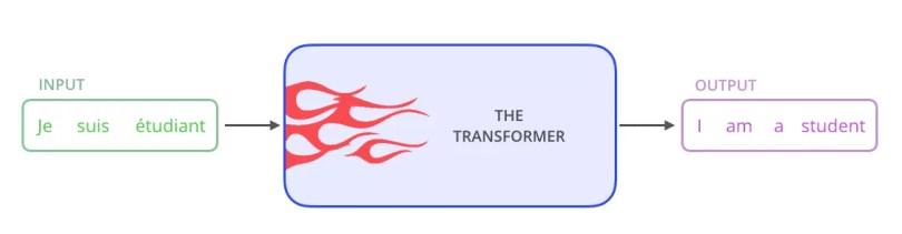 Minh họa transformer