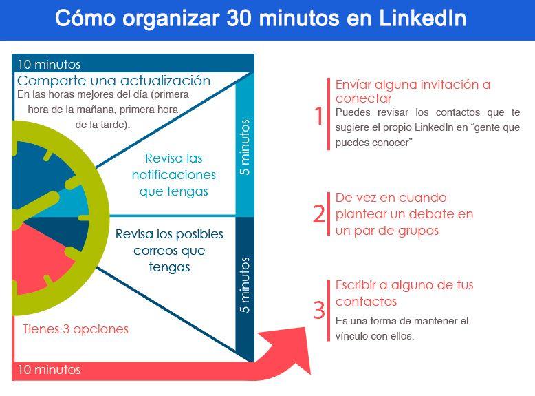 Cómo organizar 30 minutos en linkedin
