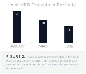 bar chart - projects in portfolio