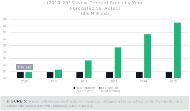 nps by year - forecasted vs. actual