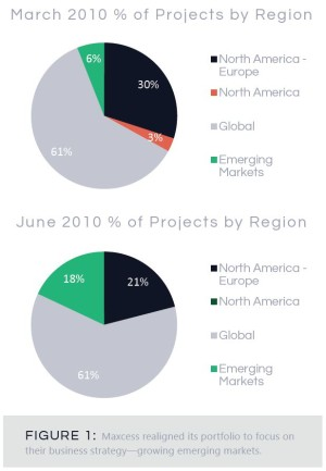 pie charts - projects by region