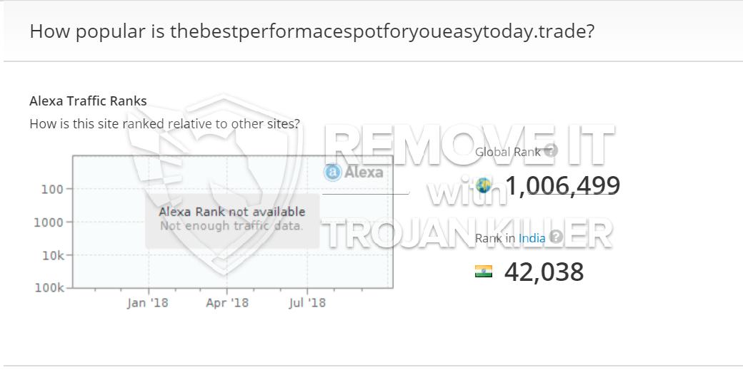 remove Thebestperformacespotforyoueasytoday.trade virus