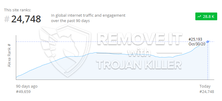 remove Sendyou123.com virus