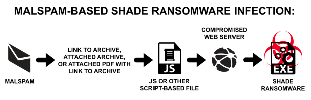 Infection Chain of Shade Ransomware