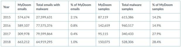 MyDoom statistikk fra 2015 gjennom 2018