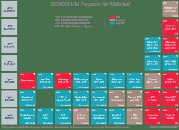 Android mais caro do que iOS