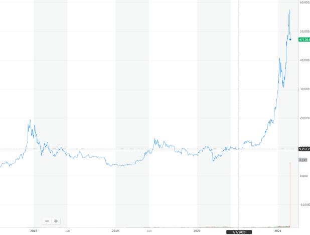 Bitcoin Preisänderung